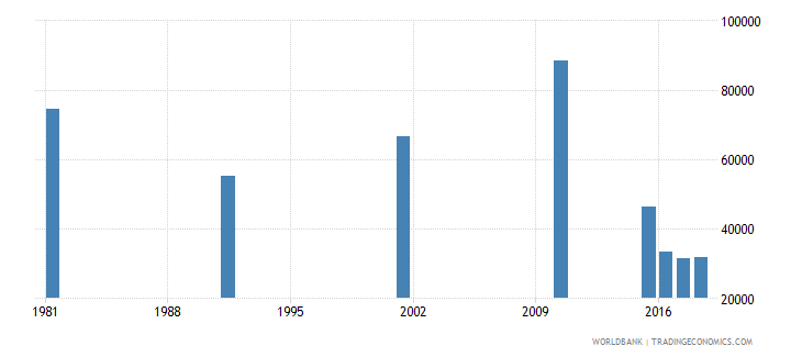 bahrain adult illiterate population 15 years both sexes number wb data