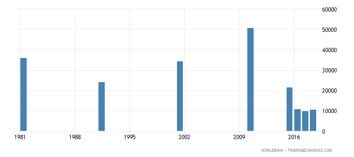 bahrain adult illiterate population 15 years male number wb data