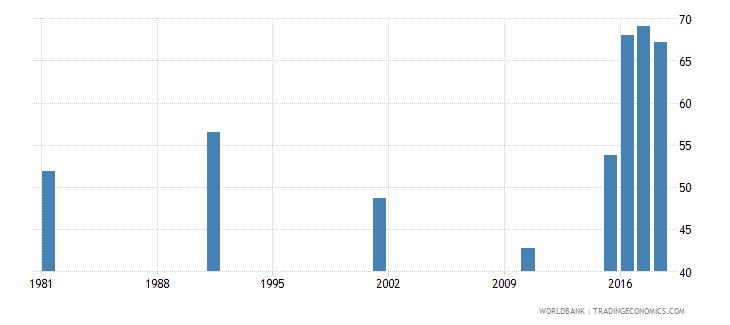 bahrain adult illiterate population 15 years percent female wb data