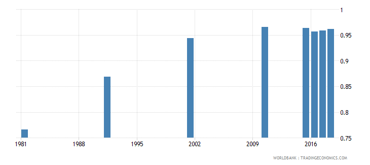 bahrain adult literacy rate population 15 years gender parity index gpi wb data