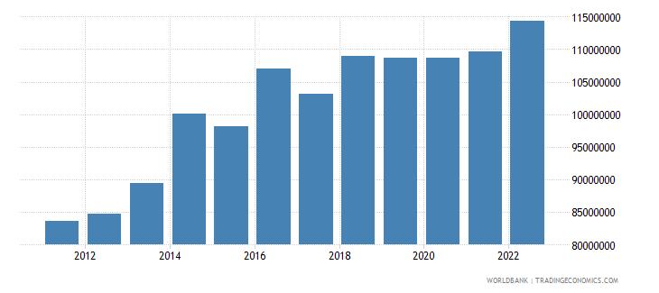 bahrain agriculture value added us dollar wb data