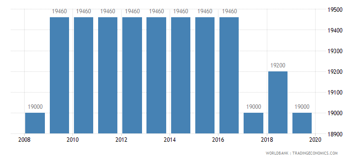 bahrain armed forces personnel total wb data