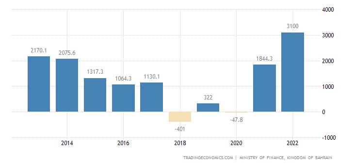 Bahrain Balance of Trade | 2019 | Data | Chart | Calendar