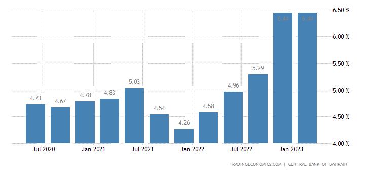 Bahrain Bank Lending Rate
