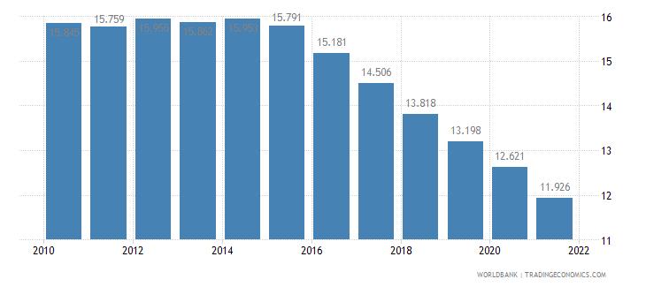 bahrain birth rate crude per 1 000 people wb data