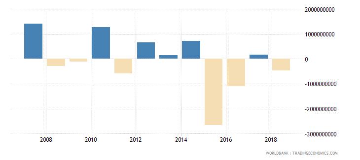 bahrain changes in net reserves bop us dollar wb data