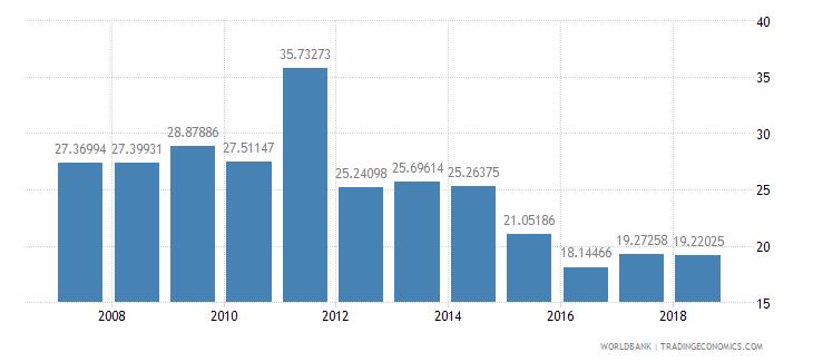 bahrain communications computer etc percent of service exports bop wb data