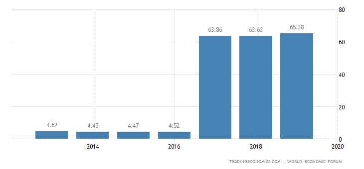 Bahrain Competitiveness Index