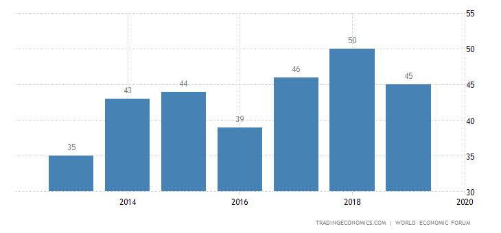 Bahrain Competitiveness Rank