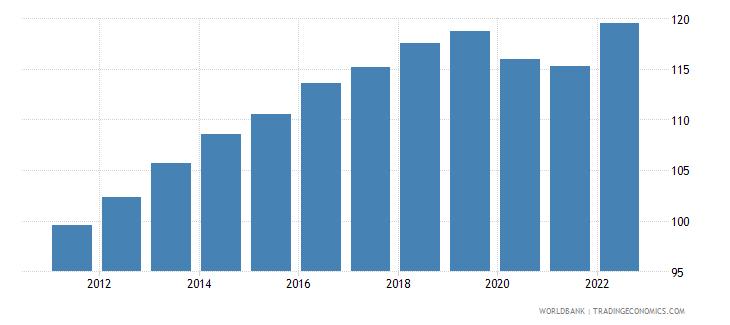 bahrain consumer price index 2005  100 wb data