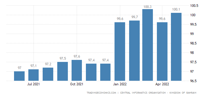 Bahrain Consumer Price Index (CPI)