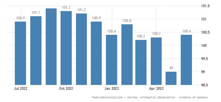 Bahrain Consumer Price Index (CPI)