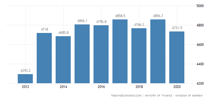 Bahrain Consumer Spending