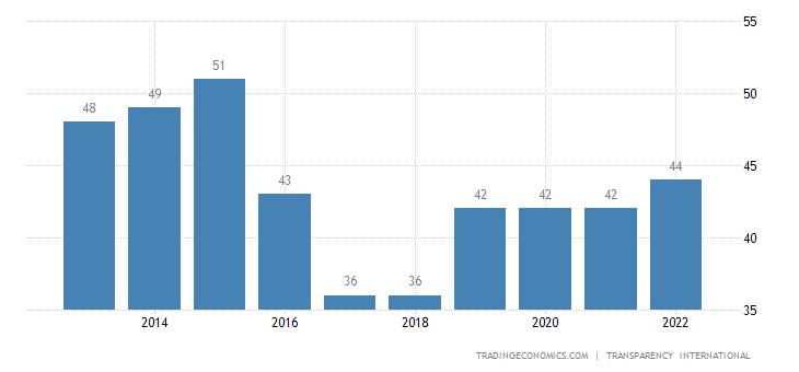 Bahrain Corruption Index