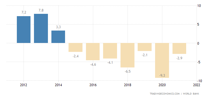 Bahrain Current Account to GDP