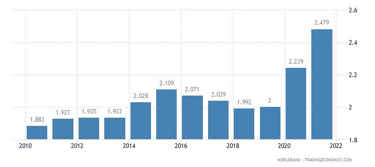 bahrain death rate crude per 1 000 people wb data