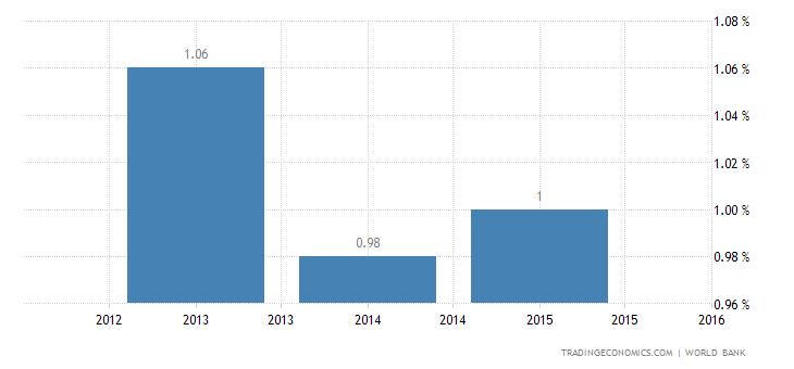 Deposit Interest Rate in Bahrain