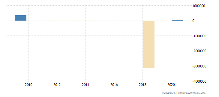 bahrain discrepancy in expenditure estimate of gdp constant lcu wb data