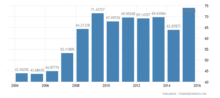 bahrain domestic credit to private sector percent of gdp wb data