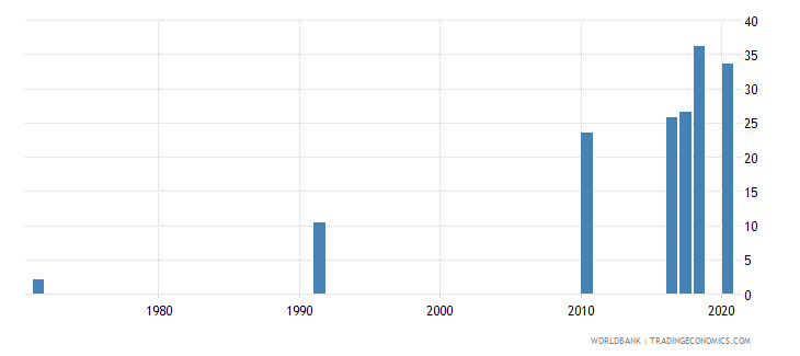 bahrain educational attainment at least completed post secondary population 25 female percent cumulative wb data