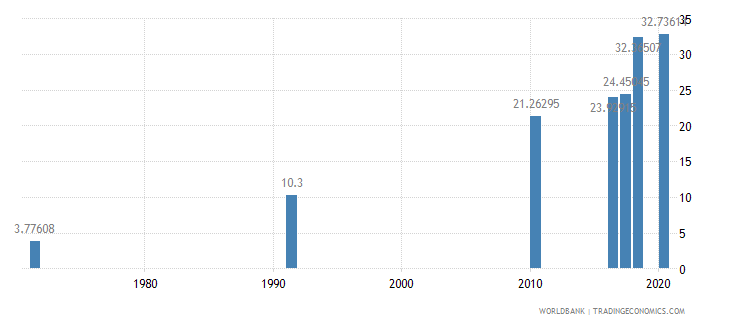bahrain educational attainment at least completed post secondary population 25 total percent cumulative wb data