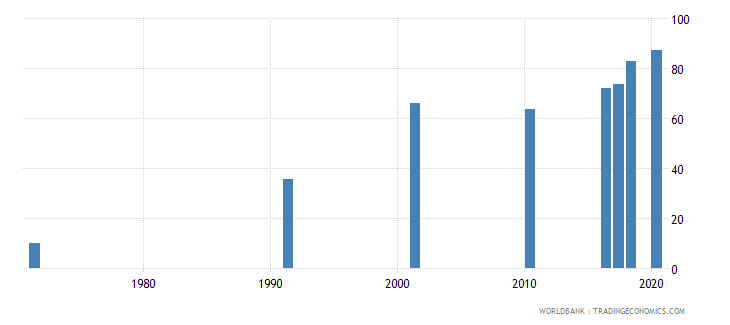 bahrain educational attainment at least completed primary population 25 years female percent cumulative wb data