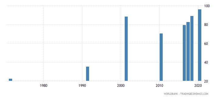 bahrain educational attainment at least completed primary population 25 years male percent cumulative wb data