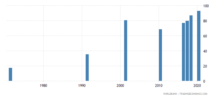bahrain educational attainment at least completed primary population 25 years total percent cumulative wb data