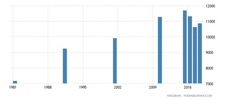 bahrain elderly illiterate population 65 years both sexes number wb data