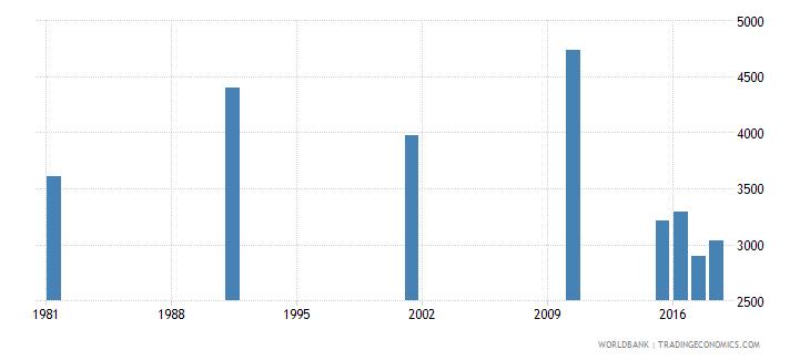 bahrain elderly illiterate population 65 years male number wb data