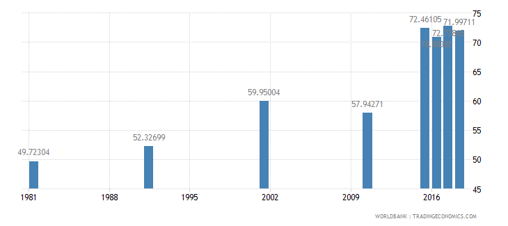 bahrain elderly illiterate population 65 years percent female wb data