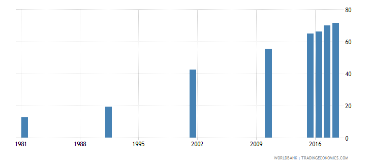 bahrain elderly literacy rate population 65 years both sexes percent wb data
