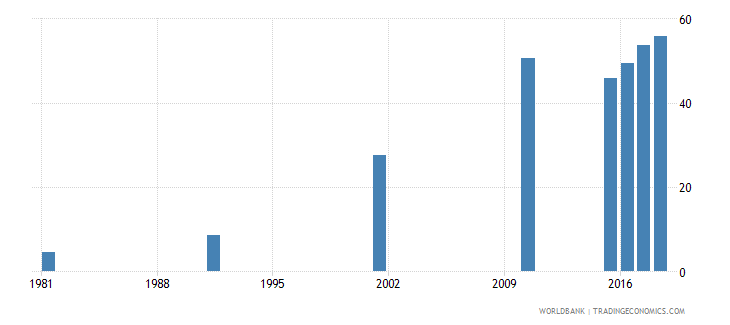 bahrain elderly literacy rate population 65 years female percent wb data