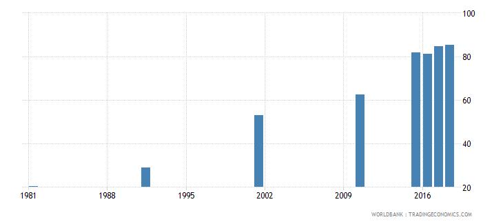 bahrain elderly literacy rate population 65 years male percent wb data