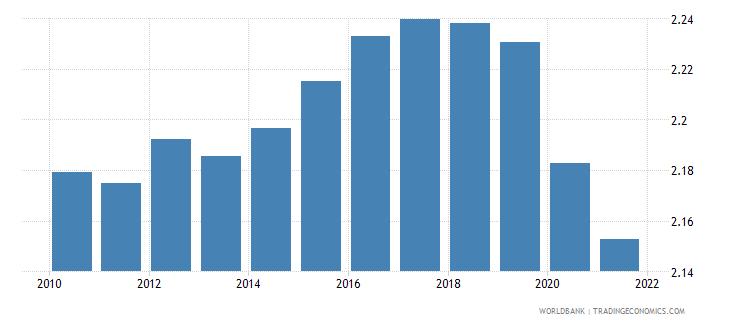 bahrain employers female percent of employment wb data