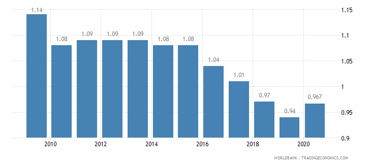 bahrain employment in agriculture percent of total employment wb data