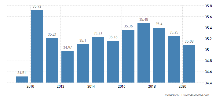 bahrain employment in industry percent of total employment wb data