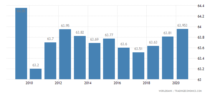 bahrain employment in services percent of total employment wb data