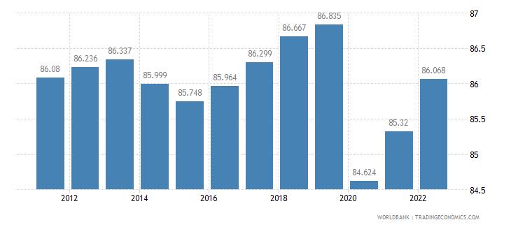 bahrain employment to population ratio 15 plus  male percent wb data