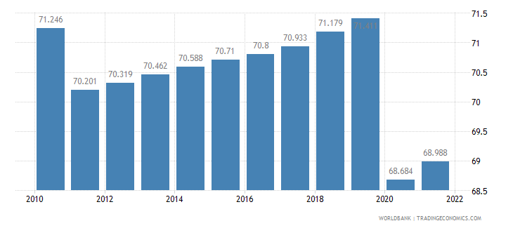 bahrain employment to population ratio 15 plus  total percent wb data