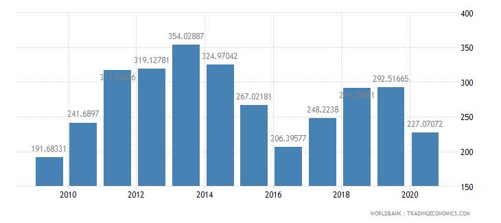 bahrain export value index 2000  100 wb data