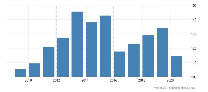 bahrain export volume index 2000  100 wb data
