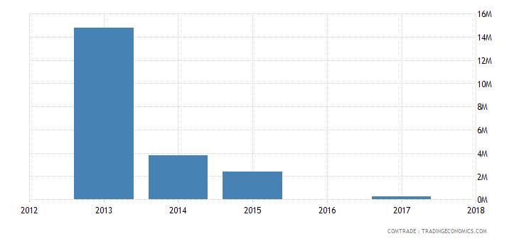 bahrain exports algeria aluminum bars rods profiles