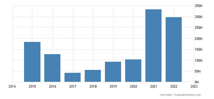 bahrain exports algeria