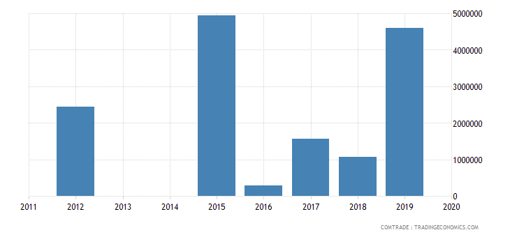 bahrain exports angola