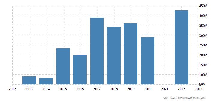 bahrain exports articles iron steel