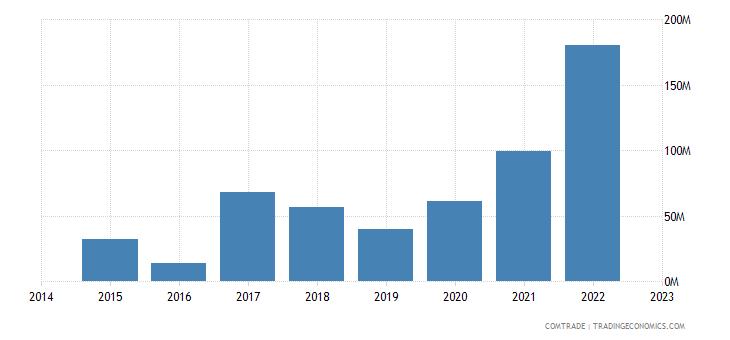 bahrain exports australia