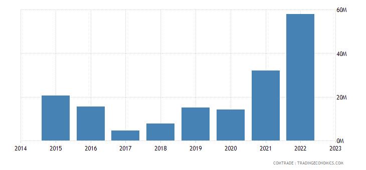bahrain exports canada