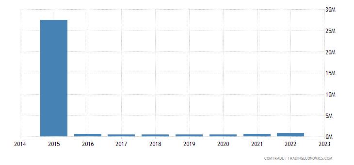 bahrain exports cyprus