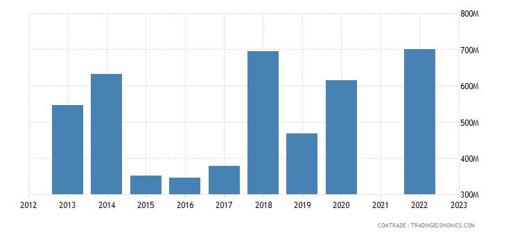 bahrain exports iron steel